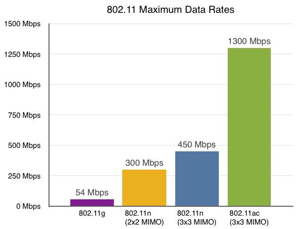 График максимально возможной скорости стандарта 802.11.