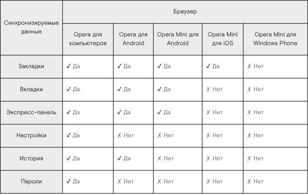 Синхронизация Оперы для компьютеров и мобильных устройств.