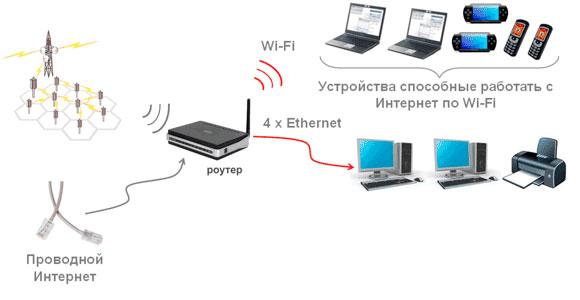 как работает wi-fi роутер