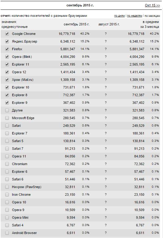 Самые популярные браузеры в 2015 году.