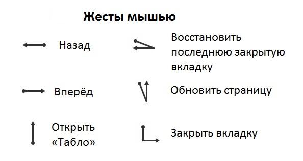 Управление жестами мышью.