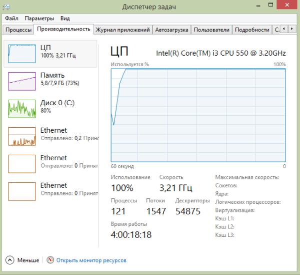 Высокая загрузка процессора из-за большого количества вкладок и работы антивируса.
