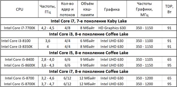 Показатели Intel Core i7, Intel Core i3, Intel Core i5